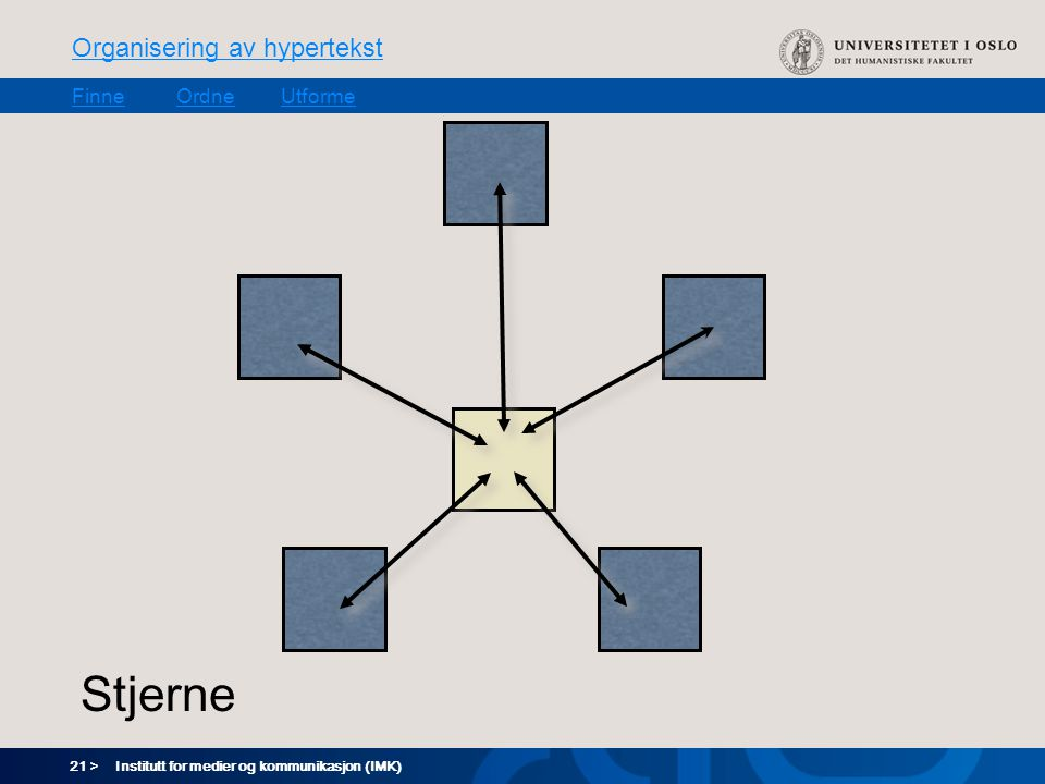 21 > Organisering av hypertekst FinneOrdneUtforme Institutt for medier og kommunikasjon (IMK) Stjerne