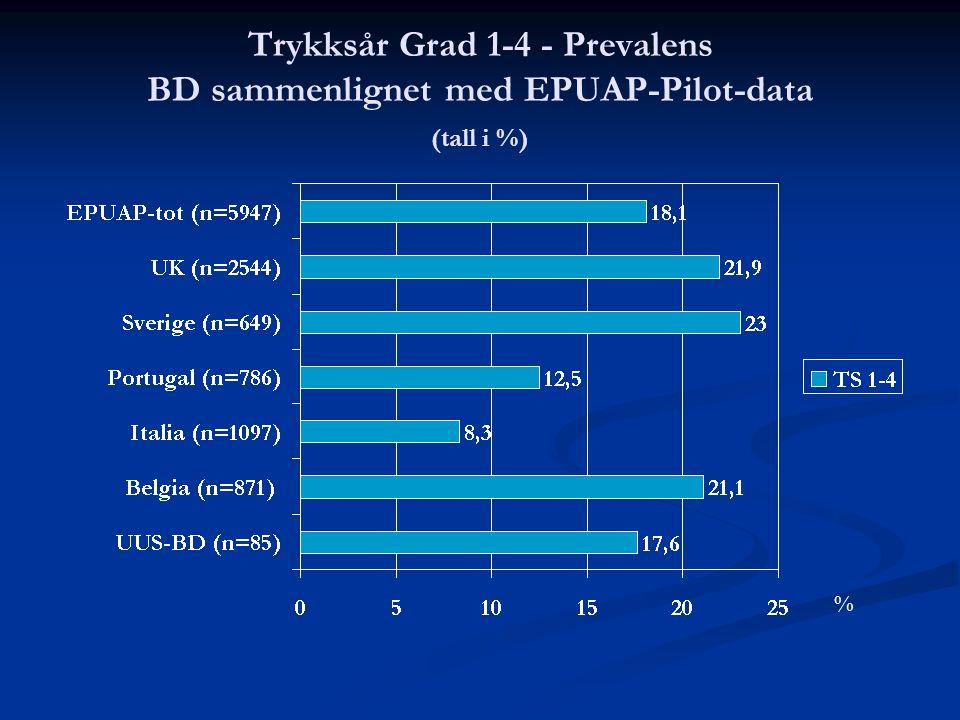 Trykksår Grad 1-4 - Prevalens BD sammenlignet med EPUAP-Pilot-data (tall i %) %