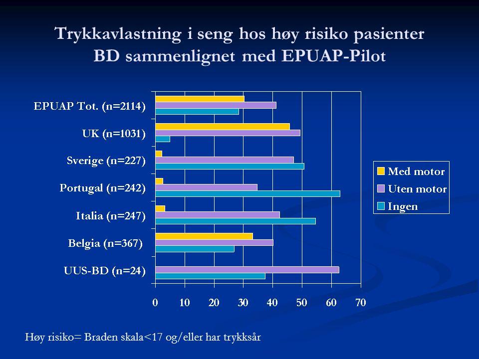 Trykkavlastning i seng hos høy risiko pasienter BD sammenlignet med EPUAP-Pilot Høy risiko= Braden skala<17 og/eller har trykksår