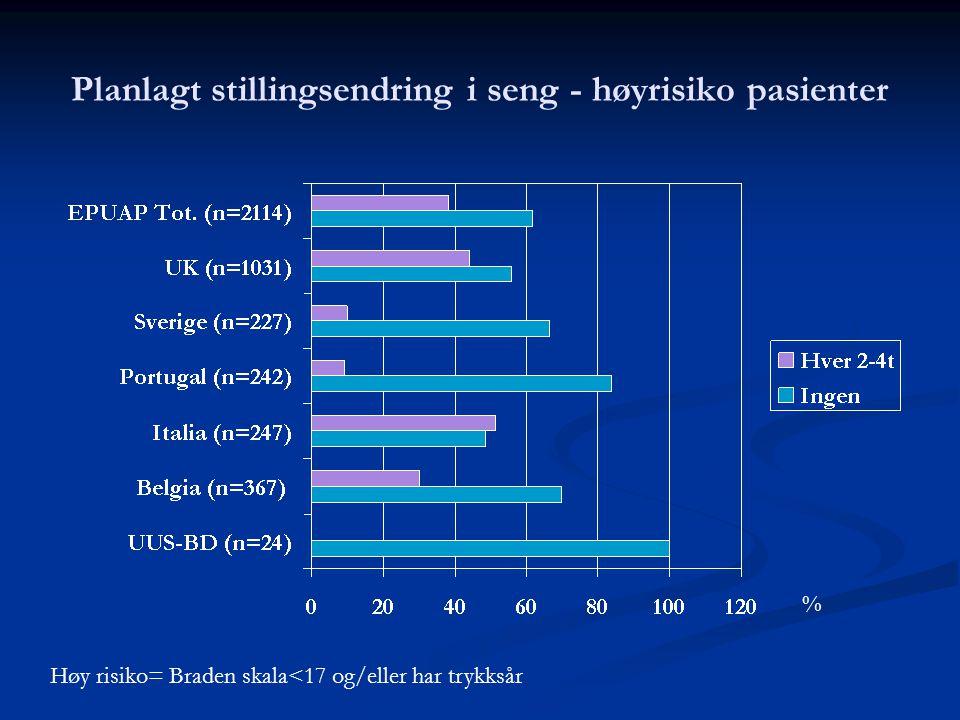 Planlagt stillingsendring i seng - høyrisiko pasienter Høy risiko= Braden skala<17 og/eller har trykksår %