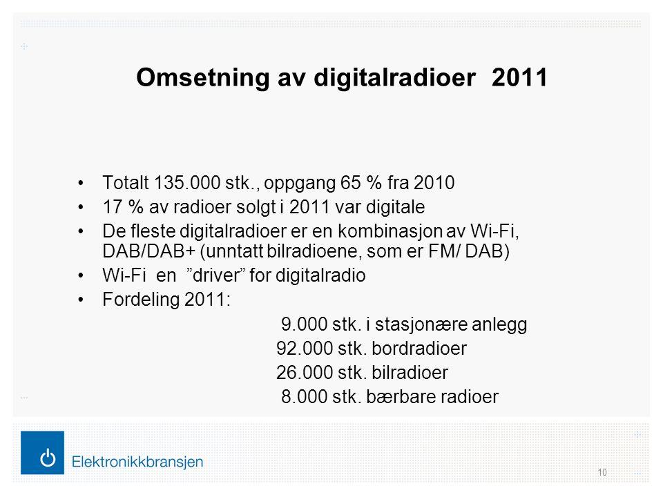 Omsetning av digitalradioer 2011 •Totalt 135.000 stk., oppgang 65 % fra 2010 •17 % av radioer solgt i 2011 var digitale •De fleste digitalradioer er e