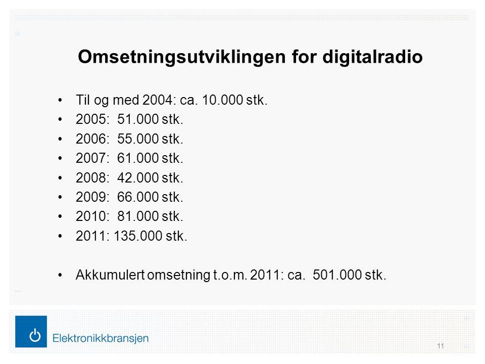 Omsetningsutviklingen for digitalradio •Til og med 2004: ca. 10.000 stk. •2005: 51.000 stk. •2006: 55.000 stk. •2007: 61.000 stk. •2008: 42.000 stk. •
