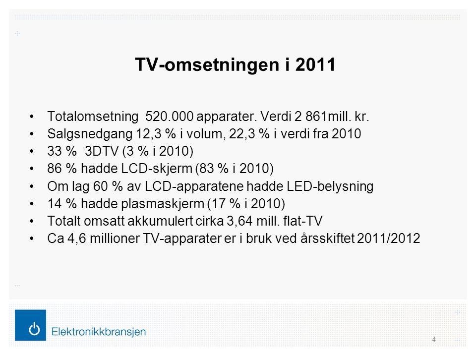 TV-omsetningen i 2011 •Totalomsetning 520.000 apparater. Verdi 2 861mill. kr. •Salgsnedgang 12,3 % i volum, 22,3 % i verdi fra 2010 •33 % 3DTV (3 % i