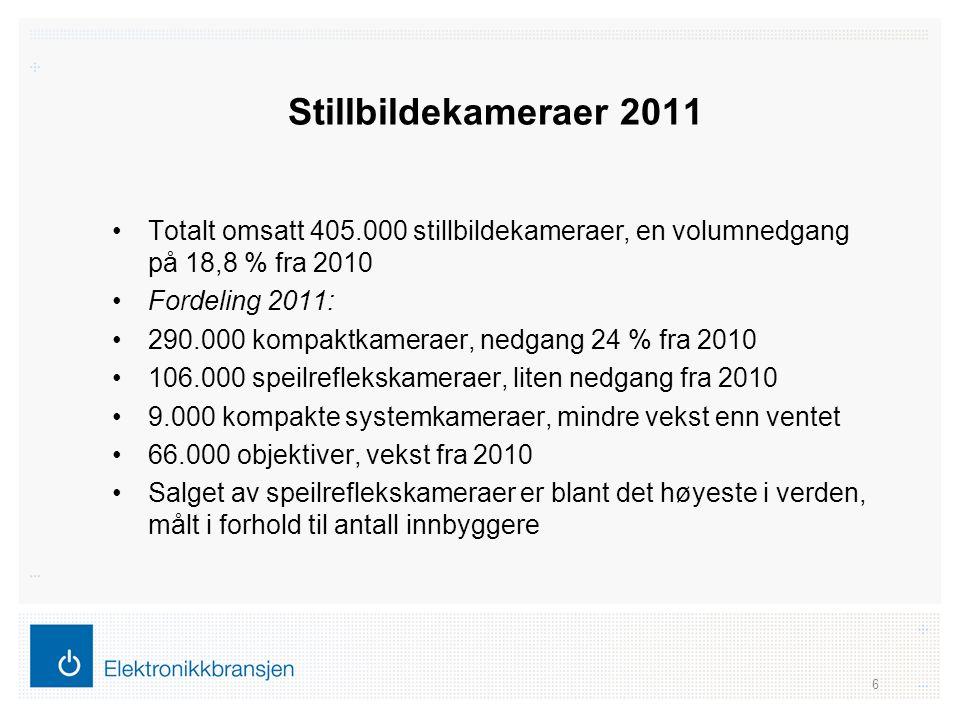 Stillbildekameraer 2011 •Totalt omsatt 405.000 stillbildekameraer, en volumnedgang på 18,8 % fra 2010 •Fordeling 2011: •290.000 kompaktkameraer, nedga
