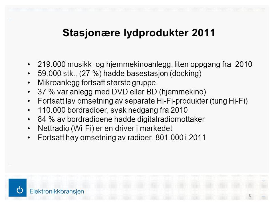 Stasjonære lydprodukter 2011 •219.000 musikk- og hjemmekinoanlegg, liten oppgang fra 2010 •59.000 stk., (27 %) hadde basestasjon (docking) •Mikroanleg