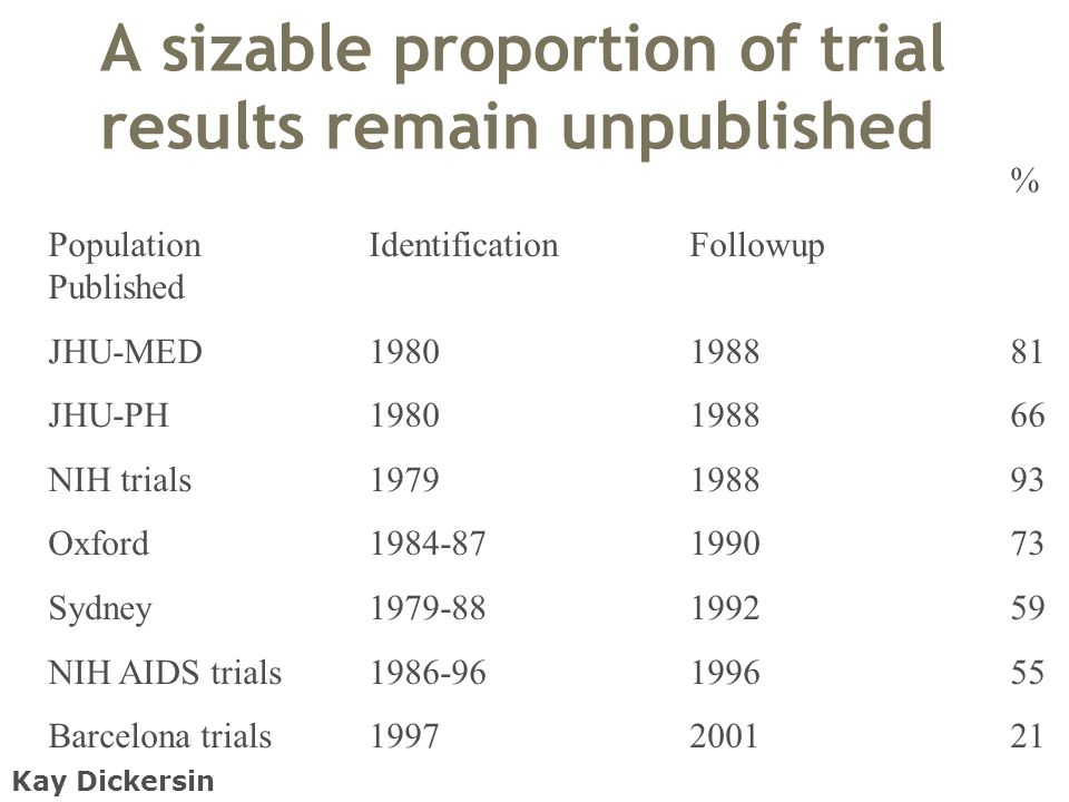 A sizable proportion of trial results remain unpublished % PopulationIdentificationFollowup Published JHU-MED1980198881 JHU-PH1980198866 NIH trials1979198893 Oxford1984-87199073 Sydney1979-88199259 NIH AIDS trials1986-96199655 Barcelona trials1997200121 Kay Dickersin