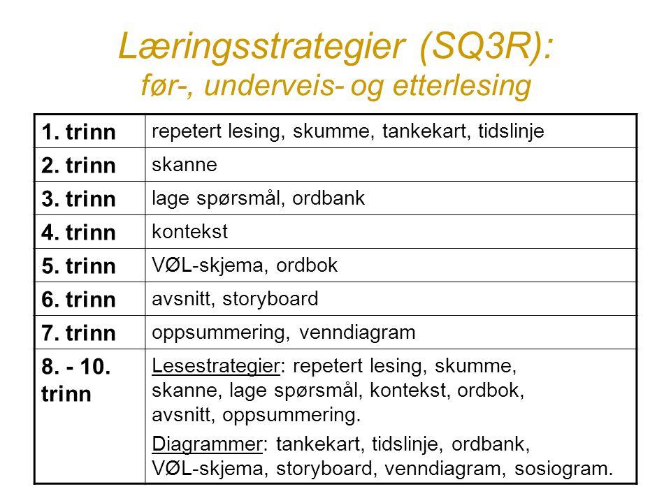 Læringsstrategier (SQ3R): før-, underveis- og etterlesing 1. trinn repetert lesing, skumme, tankekart, tidslinje 2. trinn skanne 3. trinn lage spørsmå