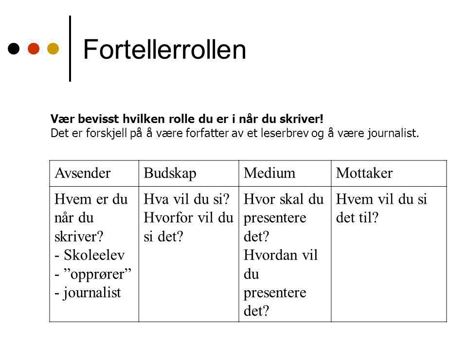"""Fortellerrollen AvsenderBudskapMediumMottaker Hvem er du når du skriver? - Skoleelev - """"opprører"""" - journalist Hva vil du si? Hvorfor vil du si det? H"""