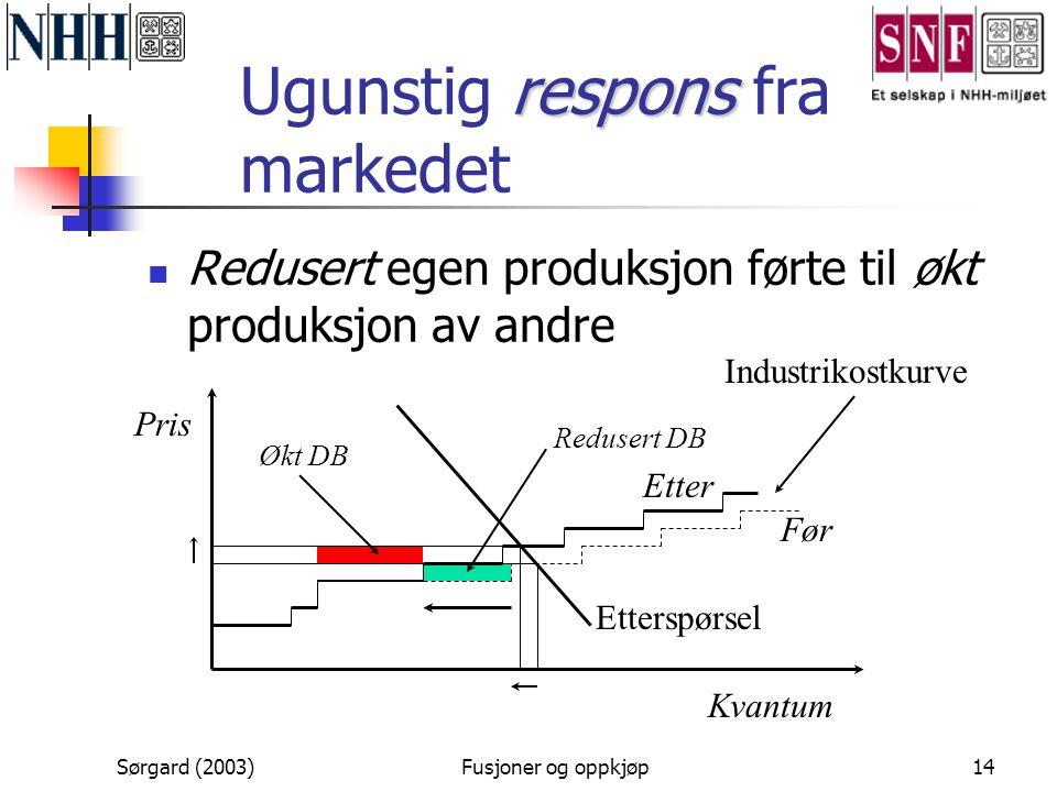 Sørgard (2003)Fusjoner og oppkjøp14 respons Ugunstig respons fra markedet  Redusert egen produksjon førte til økt produksjon av andre Kvantum Ettersp