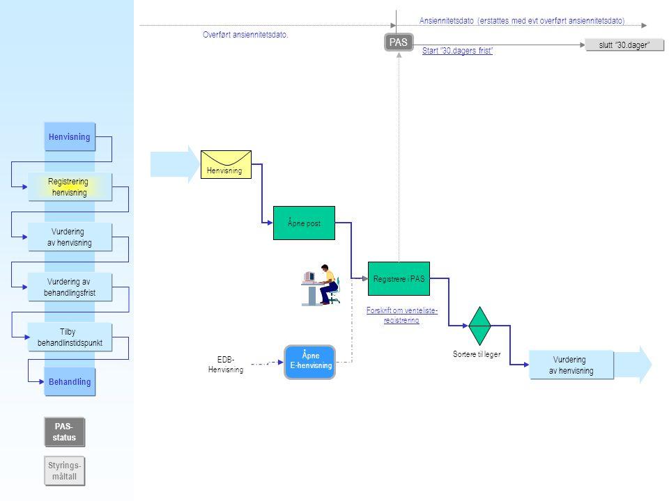 Henvisning Registrering henvisning Vurdering av henvisning Vurdering av behandlingsfrist Tilby behandlinstidspunkt PAS- status Styrings- måltall Søke etter subs.alternat.