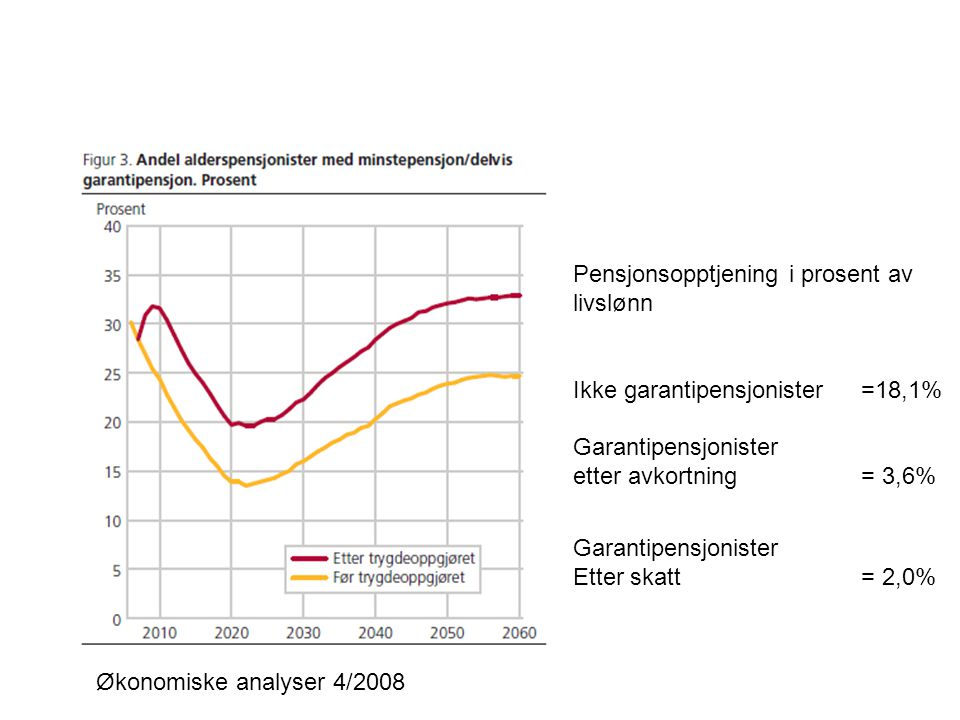 Pensjonsopptjening i prosent av livslønn Ikke garantipensjonister=18,1% Garantipensjonister etter avkortning= 3,6% Garantipensjonister Etter skatt= 2,0%