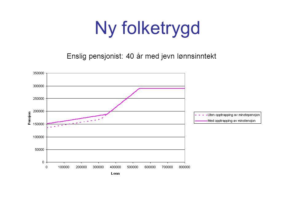 Ny folketrygd Enslig pensjonist: 40 år med jevn lønnsinntekt