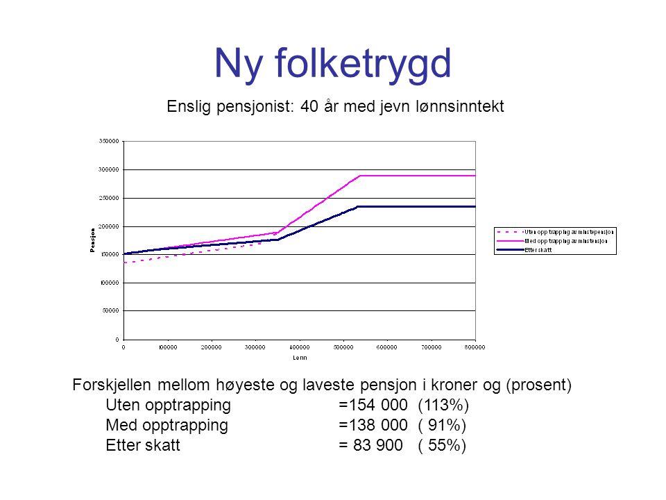 Ny folketrygd Enslig pensjonist: 40 år med jevn lønnsinntekt Forskjellen mellom høyeste og laveste pensjon i kroner og (prosent) Uten opptrapping=154 000 (113%) Med opptrapping=138 000 ( 91%) Etter skatt= 83 900 ( 55%)