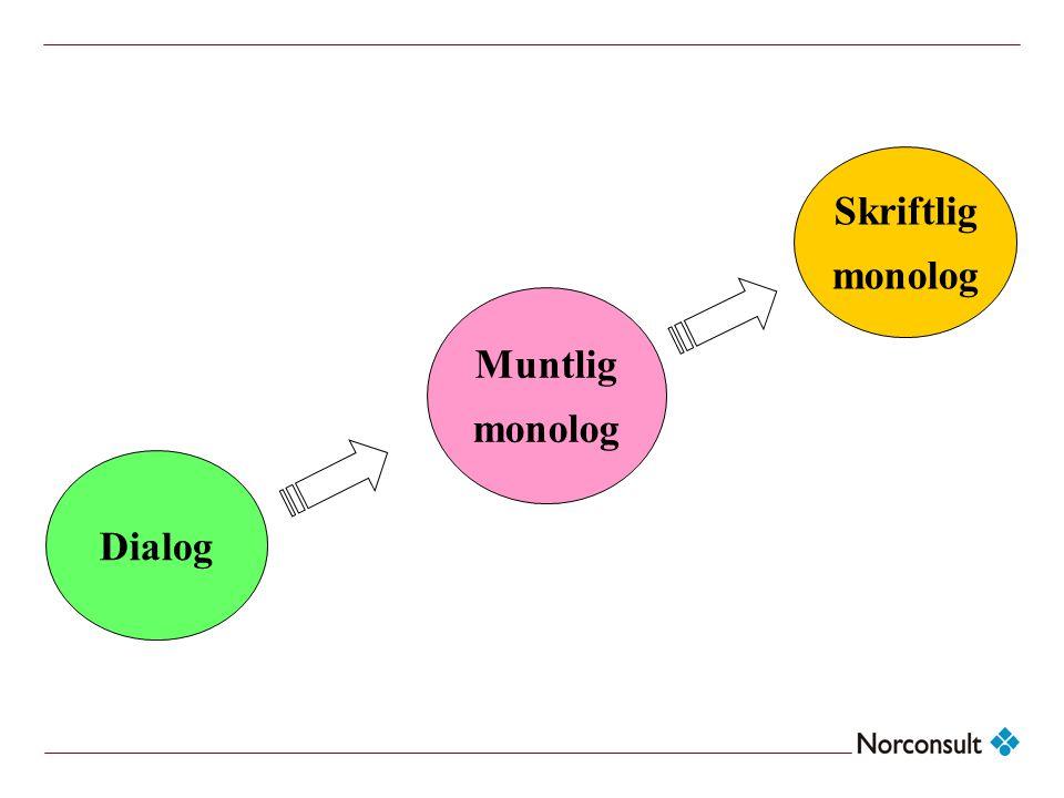 Dialog Skriftlig monolog Muntlig monolog