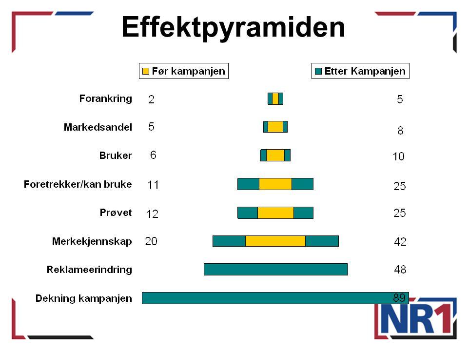 Effektpyramiden