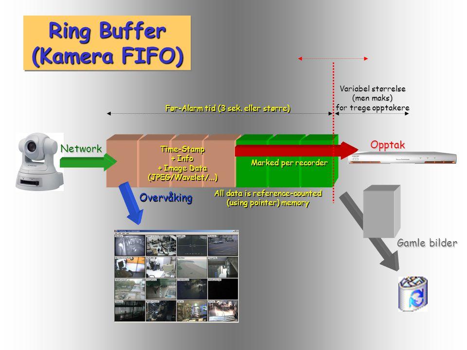 Overvåking Network Opptak Variabel størrelse (men maks) for trege opptakere Marked per recorder Ring Buffer (Kamera FIFO) Før-Alarm tid (3 sek.