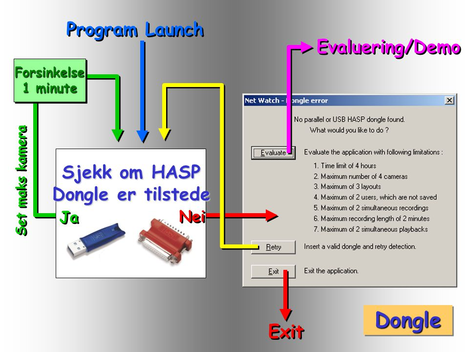 DongleDongle Evaluering/Demo Forsinkelse 1 minute Forsinkelse Set maks kamera Program Launch Sjekk om HASP Dongle er tilstede Ja Nei Exit