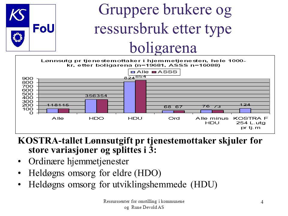 Ressurssenter for omstilling i kommunene og Rune Devold AS 4 Gruppere brukere og ressursbruk etter type boligarena KOSTRA-tallet Lønnsutgift pr tjenes