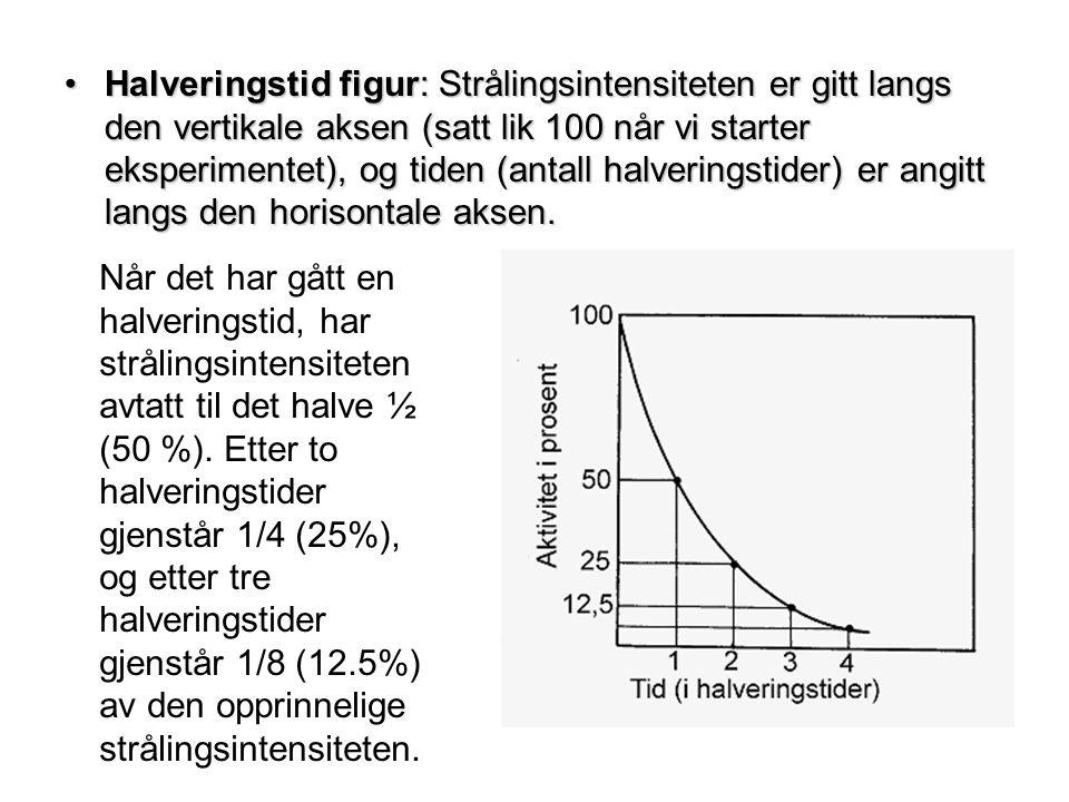•Halveringstid figur: Strålingsintensiteten er gitt langs den vertikale aksen (satt lik 100 når vi starter eksperimentet), og tiden (antall halverings