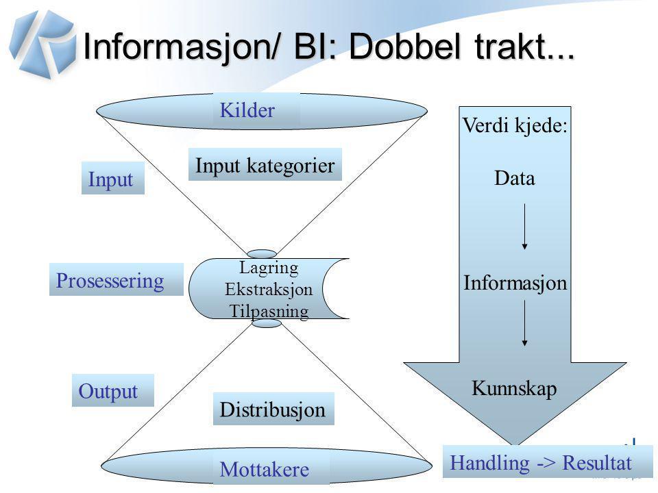 Informasjon/ BI: Dobbel trakt... Lagring Ekstraksjon Tilpasning Verdi kjede: Data Informasjon Kunnskap Input Prosessering Output Handling -> Resultat