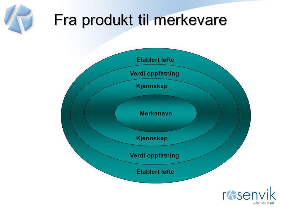 Fra produkt til merkevare Etablert løfte Verdi oppfatning Kjennskap Merkenavn