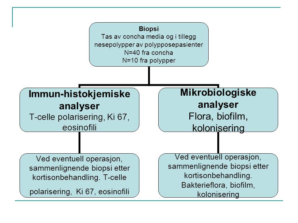 Biopsi Tas av concha media og i tillegg nesepolypper av polypposepasienter N=40 fra concha N=10 fra polypper Immun-histokjemiske analyser T-celle pola