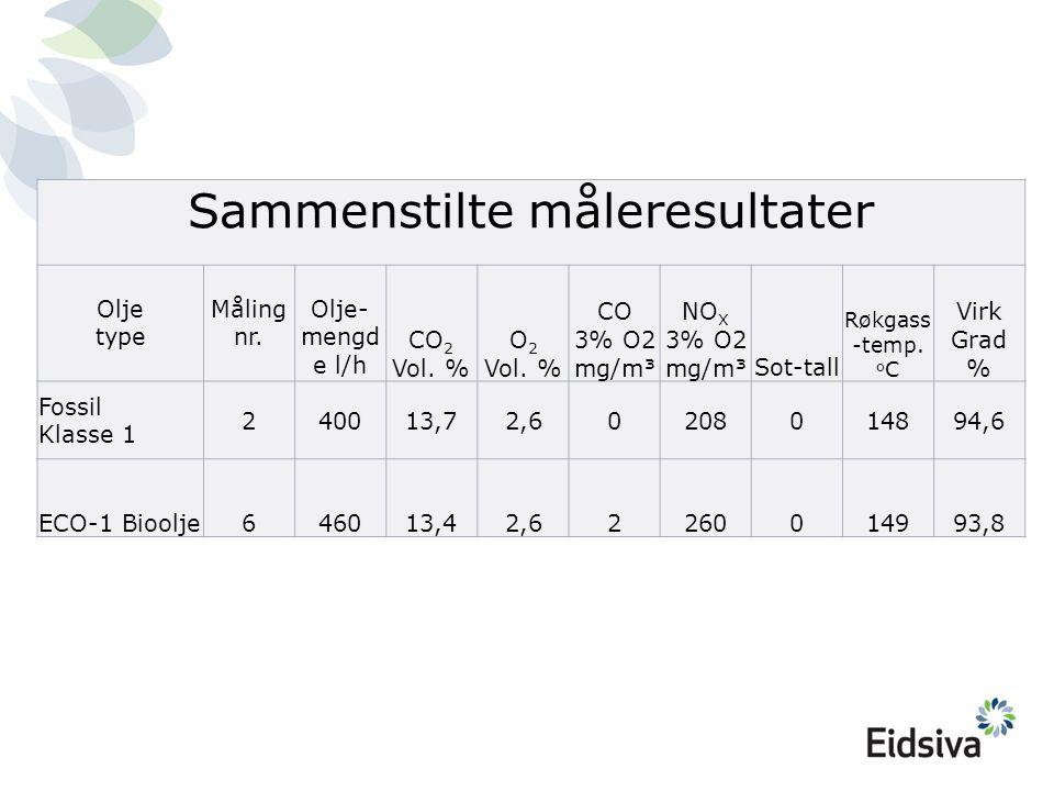 Sammenstilte måleresultater Olje type Måling nr. Olje- mengd e l/h CO 2 Vol. % O 2 Vol. % CO 3% O2 mg/m³ NO X 3% O2 mg/m³Sot-tall Røkgass -temp. o C V