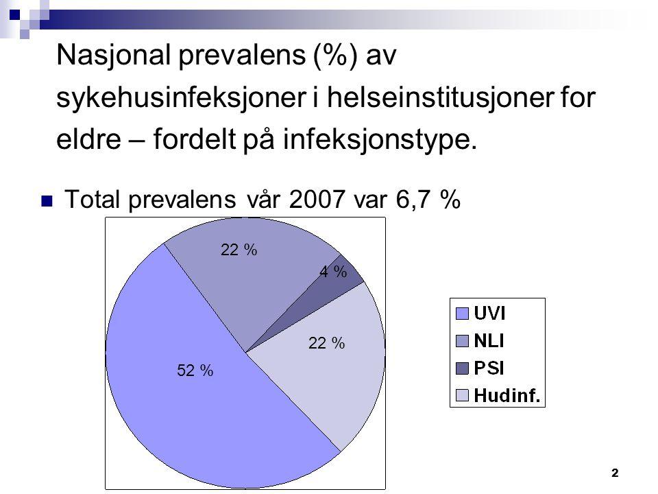 2 Nasjonal prevalens (%) av sykehusinfeksjoner i helseinstitusjoner for eldre – fordelt på infeksjonstype.  Total prevalens vår 2007 var 6,7 % 52 % 2