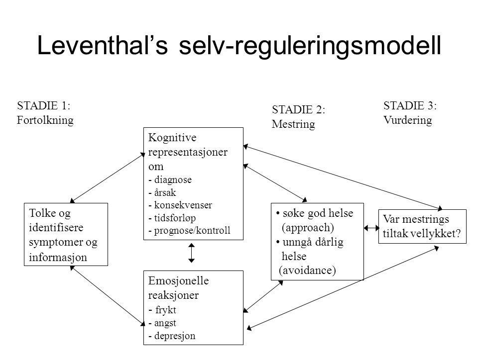 Leventhal's selv-reguleringsmodell Tolke og identifisere symptomer og informasjon Kognitive representasjoner om - diagnose - årsak - konsekvenser - ti