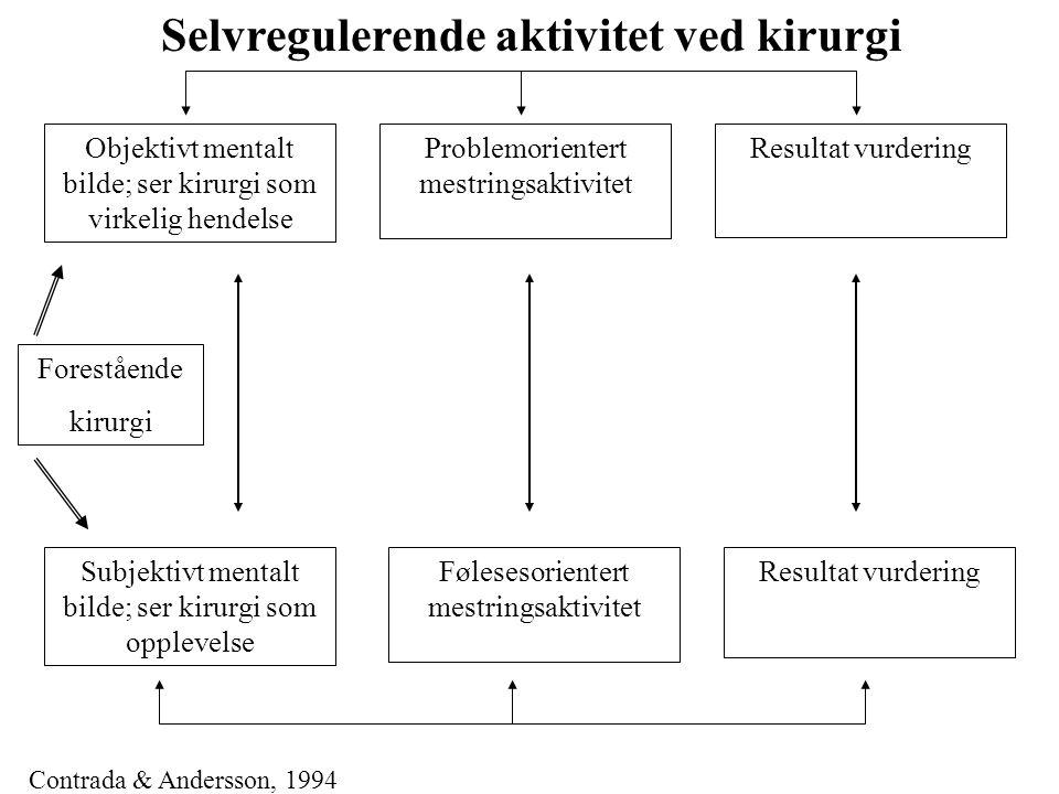 Selvregulerende aktivitet ved kirurgi Objektivt mentalt bilde; ser kirurgi som virkelig hendelse Resultat vurdering Forestående kirurgi Problemoriente