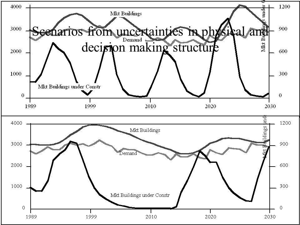 Resultater fase 1 •Forståelse for viktige usikkerheter, gjensidige avhengigheter og deres underliggende dynamikk •Kundebase kan forvsinne raskt •Teknologiske endringer fører til nye veier å optimalt utnytte infrastruktur –Gjenoppdaget Nic Negropontes Det som er I bakken skal opp I luften, og det som er I luften skal ned I bakken…