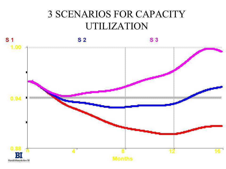 3 SCENARIOS FOR CAPACITY UTILIZATION 0481216 0.88 0.94 1.00 S 1S 2S 3 1 Months