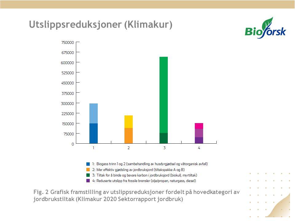 Utslippsreduksjoner (Klimakur) Fig. 2 Grafisk framstilling av utslippsreduksjoner fordelt på hovedkategori av jordbrukstiltak (Klimakur 2020 Sektorrap