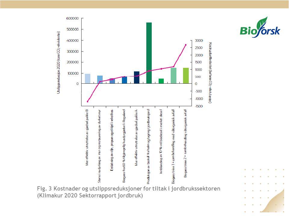 Fig. 3 Kostnader og utslippsreduksjoner for tiltak i jordbrukssektoren (Klimakur 2020 Sektorrapport jordbruk)