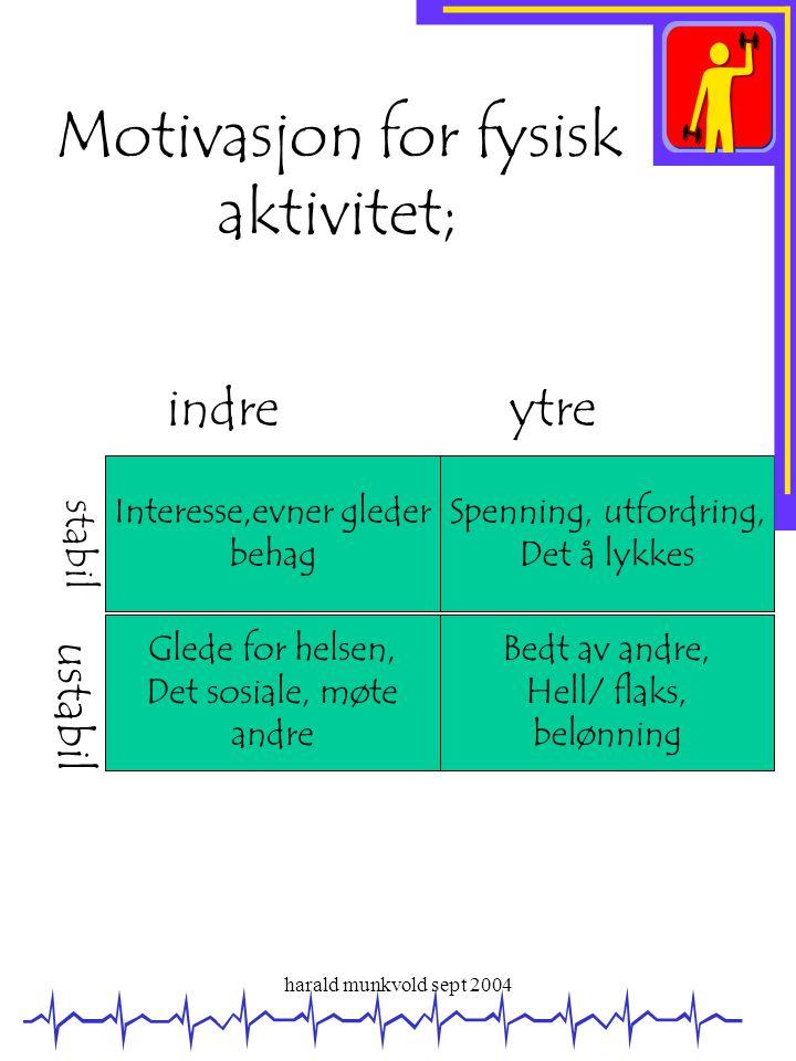 harald munkvold sept 2004 Motivasjon for fysisk aktivitet; Interesse,evner gleder behag Spenning, utfordring, Det å lykkes Glede for helsen, Det sosia