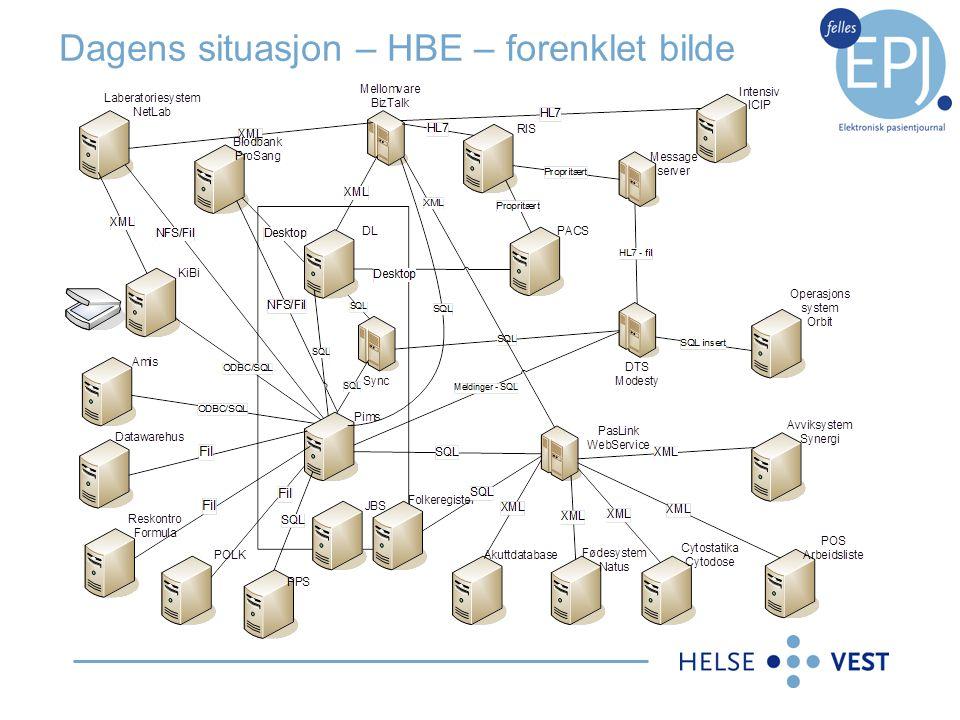 Dagens situasjon – HBE – forenklet bilde