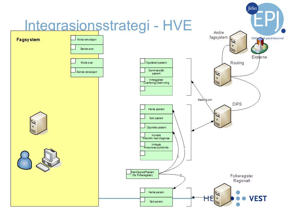 Integrasjonsstrategi - HVE