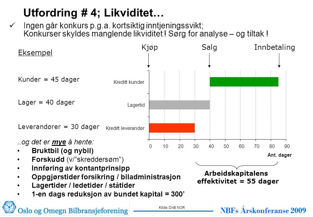NBFs Årskonferanse 2009 Eksempel Kunder = 45 dager Lager = 40 dager Leverandører = 30 dager Arbeidskapitalens effektivitet = 55 dager Kreditt leverandør Lagertid Kreditt kunder 0102030405060708090 Ant.