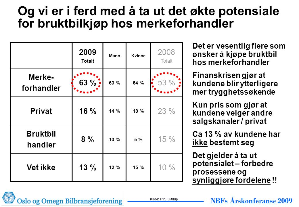 NBFs Årskonferanse 2009 Og vi er i ferd med å ta ut det økte potensiale for bruktbilkjøp hos merkeforhandler 2009 Totalt MannKvinne 2008 Totalt Merke- forhandler 63 % 64 % 53 % Privat16 % 14 %18 % 23 % Bruktbil handler 8 % 10 %5 % 15 % Vet ikke13 % 12 %15 % 10 % Det er vesentlig flere som ønsker å kjøpe bruktbil hos merkeforhandler Finanskrisen gjør at kundene blir ytterligere mer trygghetssøkende Kun pris som gjør at kundene velger andre salgskanaler / privat Ca 13 % av kundene har ikke bestemt seg Det gjelder å ta ut potensialet – forbedre prosessene og synliggjøre fordelene !.