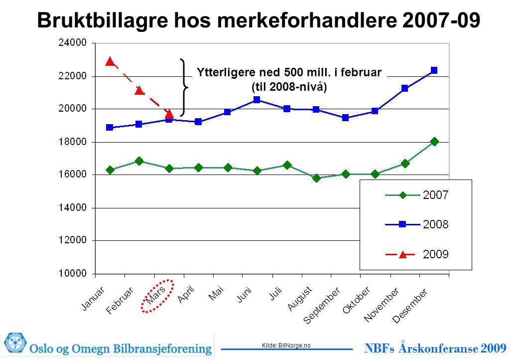 NBFs Årskonferanse 2009 Kilde: BilNorge.no Bruktbillagre hos merkeforhandlere 2007-09 Ytterligere ned 500 mill.