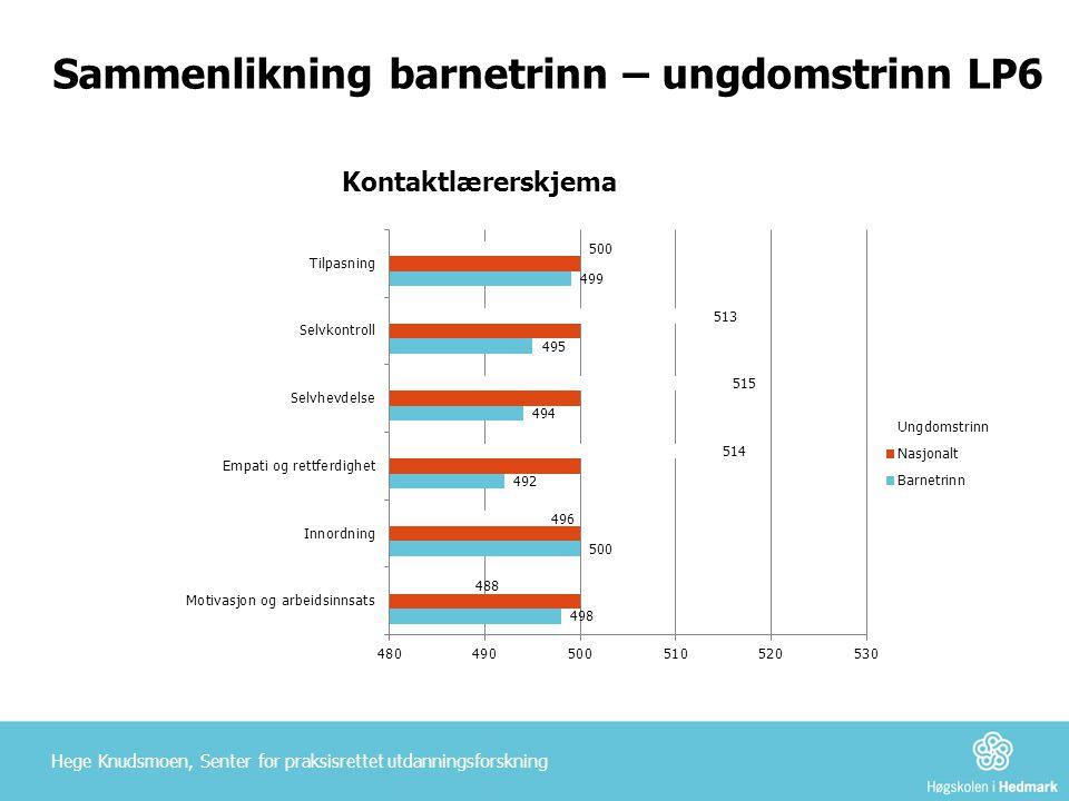 Sammenlikning barnetrinn – ungdomstrinn LP6 Hege Knudsmoen, Senter for praksisrettet utdanningsforskning