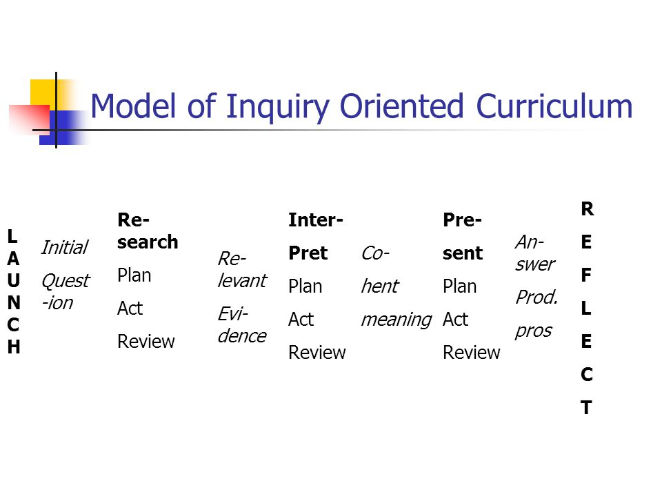 Model of Inquiry Oriented Curriculum LAUNCHLAUNCH Initial Quest -ion Re- search Plan Act Review Re- levant Evi- dence Inter- Pret Plan Act Review Co-