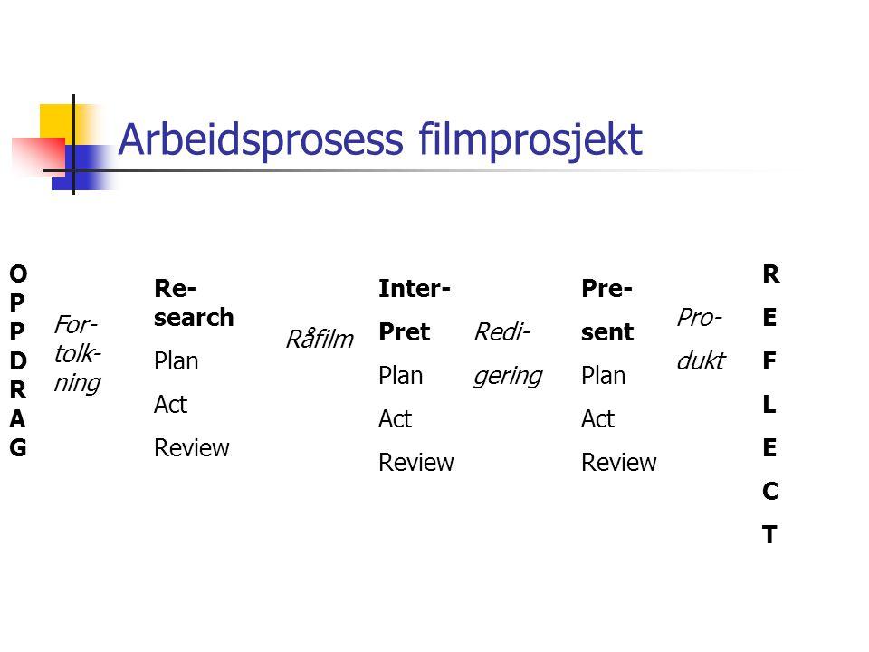 Arbeidsprosess filmprosjekt OPPDRAGOPPDRAG For- tolk- ning Re- search Plan Act Review Råfilm Inter- Pret Plan Act Review Redi- gering Pre- sent Plan Act Review Pro- dukt REFLECTREFLECT
