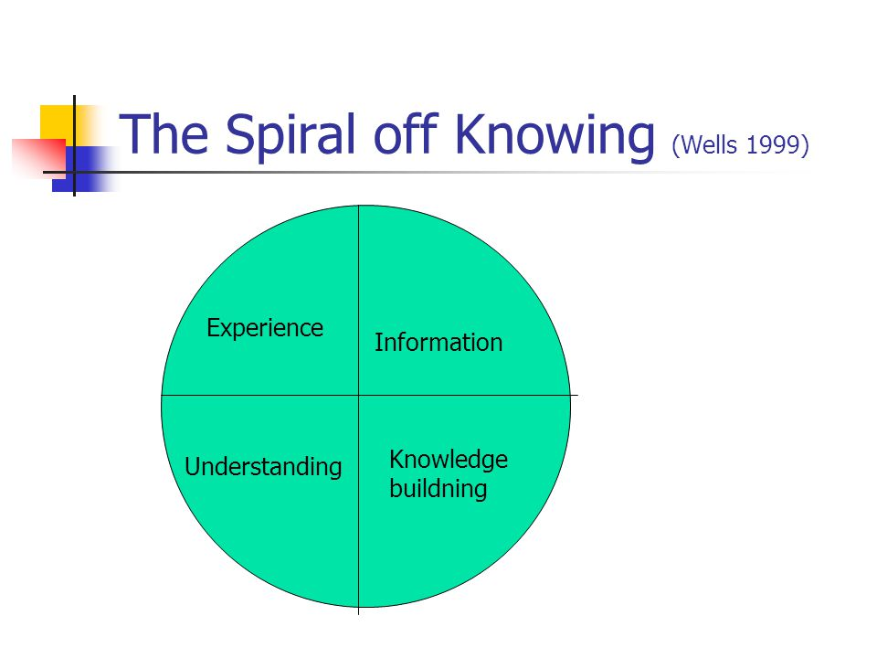 The Spiral off Knowing (Wells 1999) Experience Information Knowledge buildning Understanding