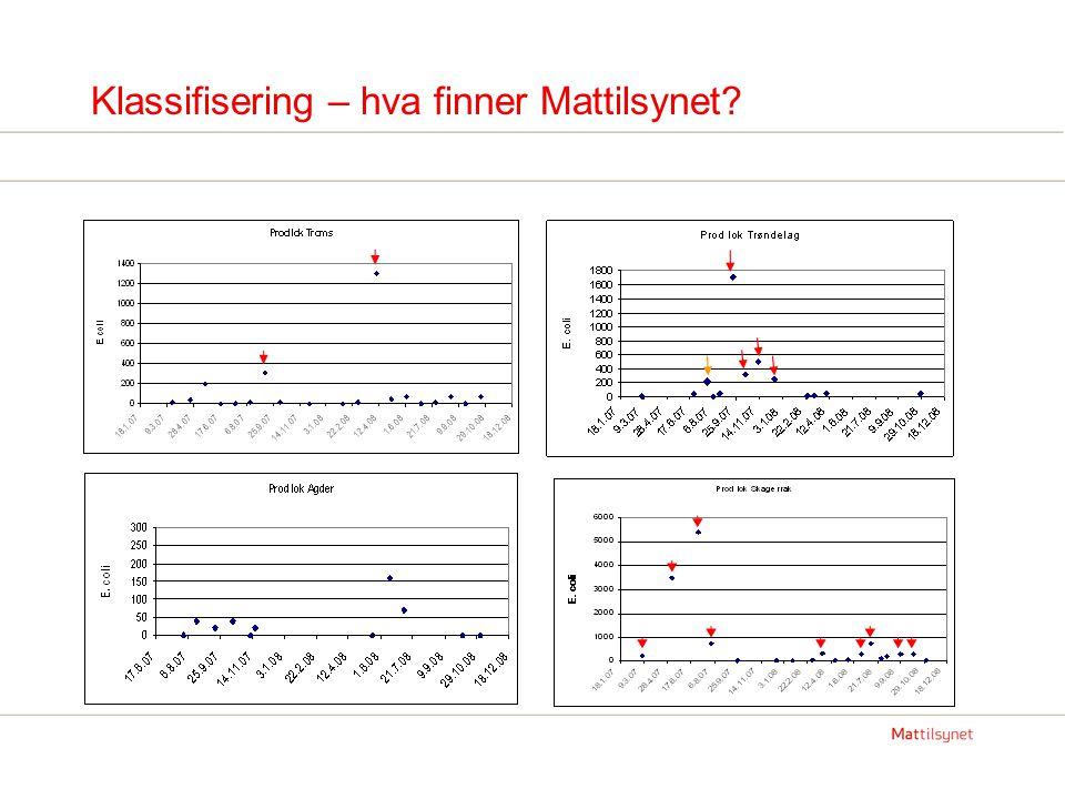 Klassifisering – hva finner Mattilsynet?