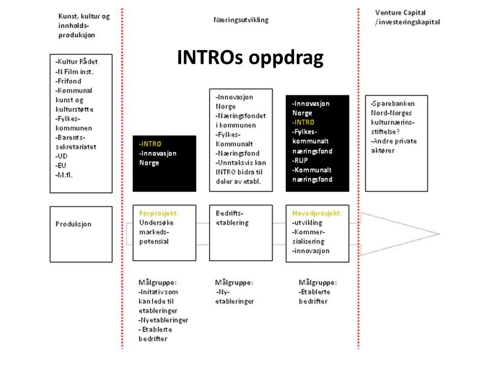 Innovasjon • Nye ideer • Nye forretningsmodeller • Nye inntektsmodeller • Nye organisasjons-og samarbeidsmodeller • Nye produksjons-og distribusjonsformer • Andre forhold