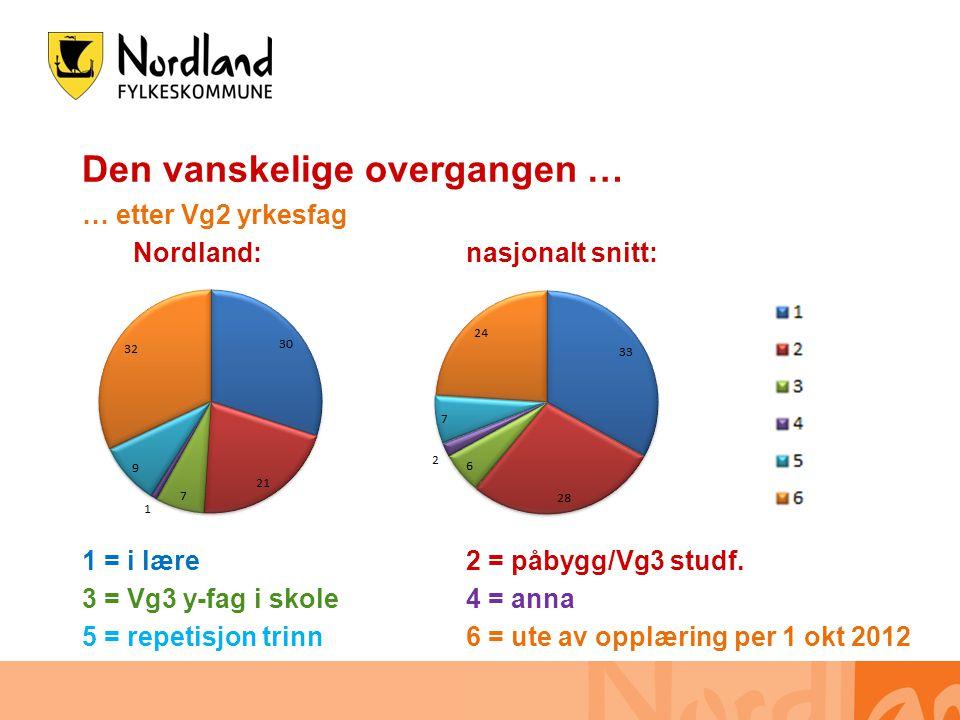 Den vanskelige overgangen … … etter Vg2 yrkesfag Nordland:nasjonalt snitt: 1 = i lære2 = påbygg/Vg3 studf.