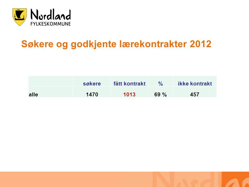 Søkere og godkjente lærekontrakter 2012 søkerefått kontrakt%ikke kontrakt alle1470101369 %457