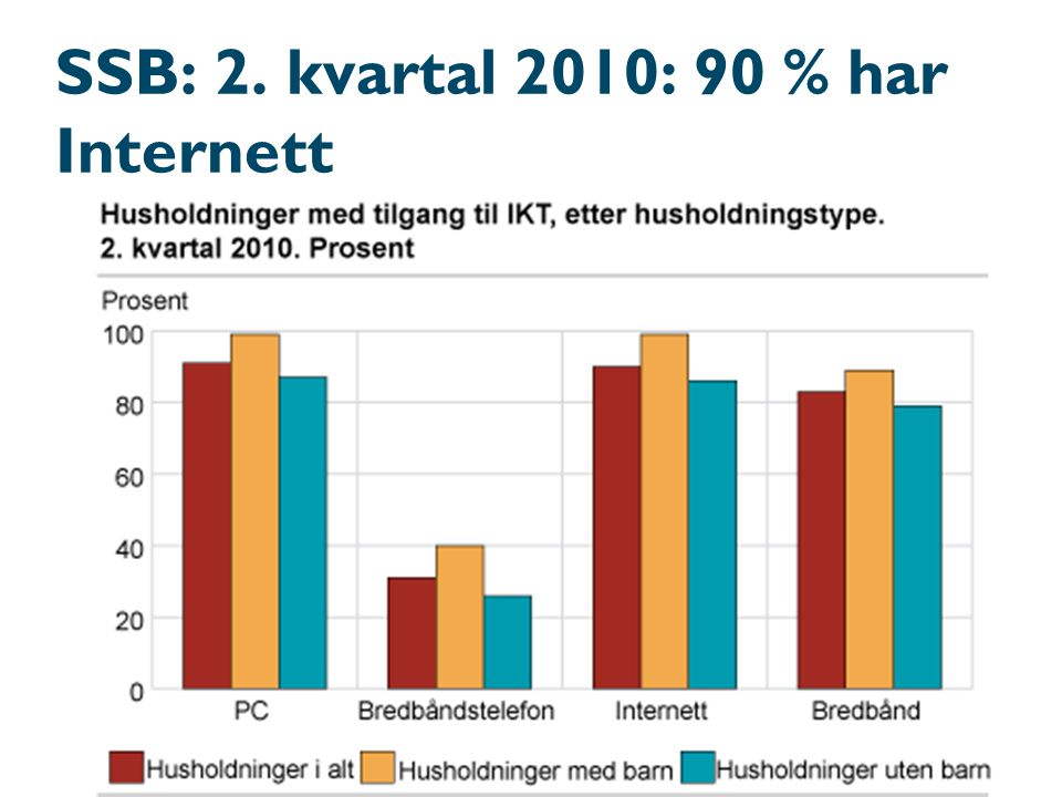 SSB: 2. kvartal 2010: 90 % har Internett