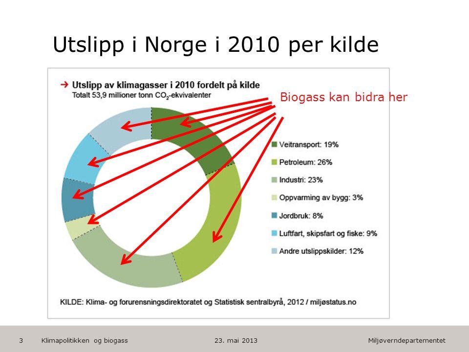 Miljøverndepartementet Norsk mal: Tekst med kulepunkter HUSK: krediter fotograf om det brukes bilde Utslipp i Norge i 2010 per kilde 23.